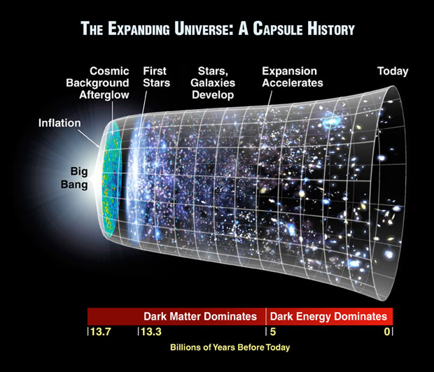 The Expanding Universe: A Capsule History